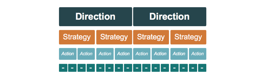 Strategic layers diagram